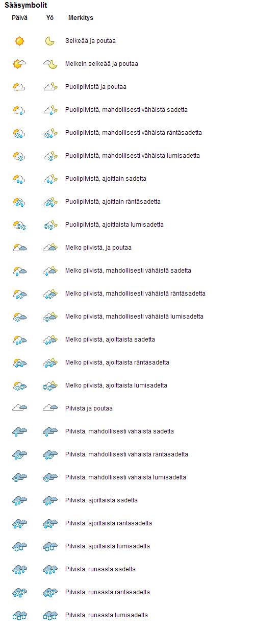 Tallinna Täsmäsää Forecan symbolit